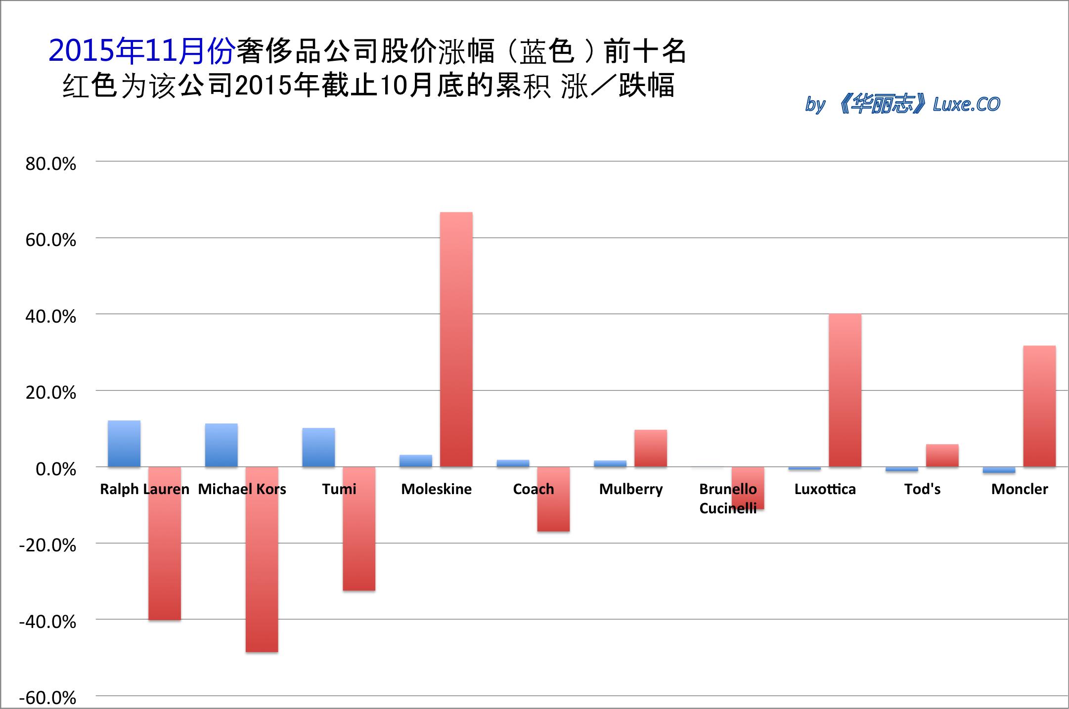 《华丽志》奢侈品股票月度排行榜 (2015年11月)