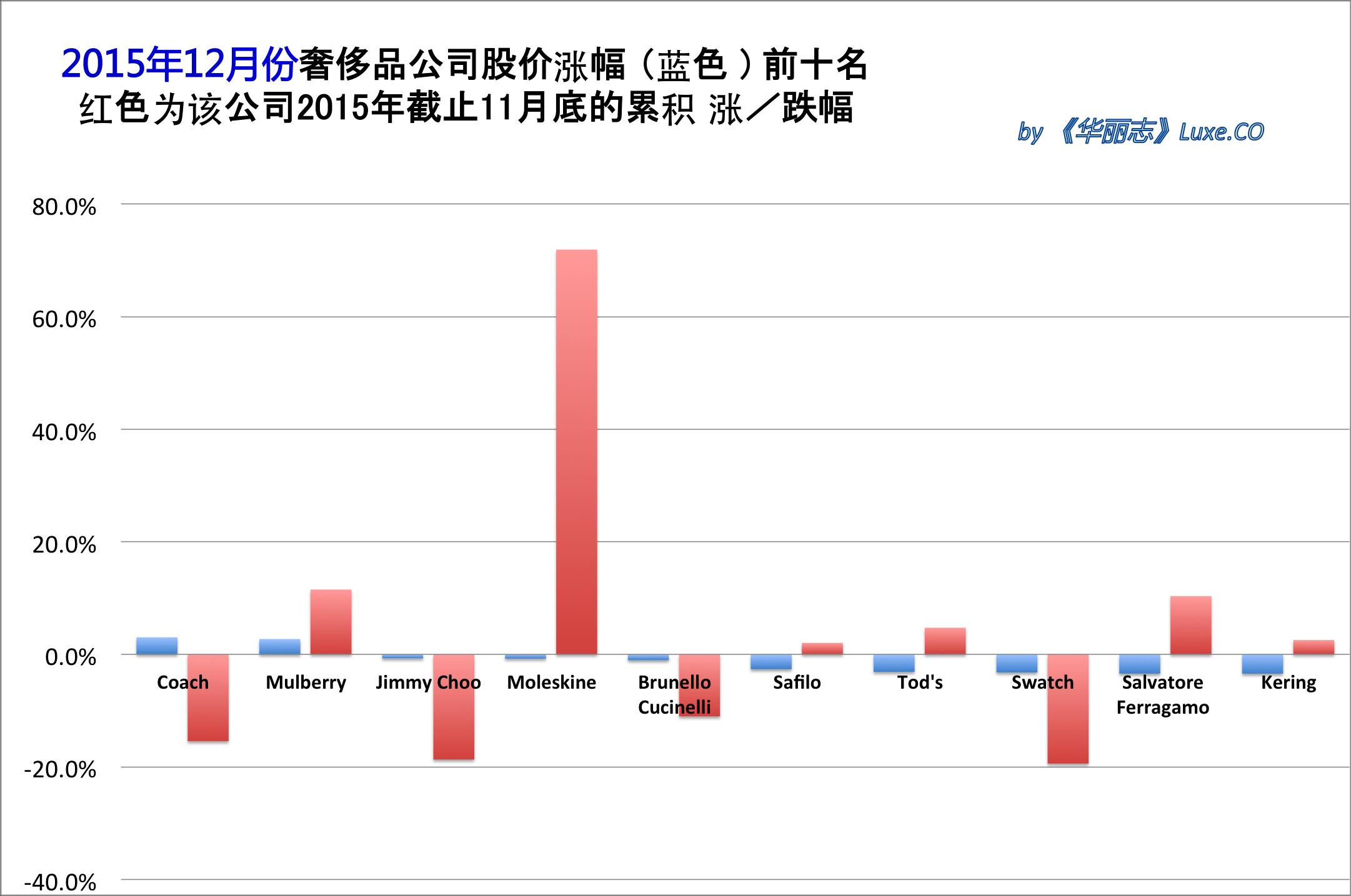 《华丽志》奢侈品股票月度排行榜 (2015年12月)