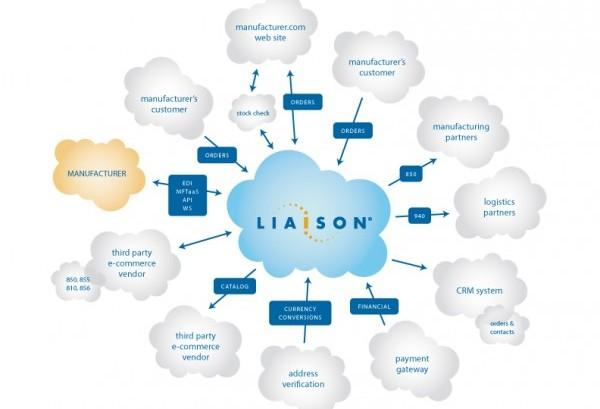 Liaison 供应链数据管理平台,无缝购物体验的幕后英雄