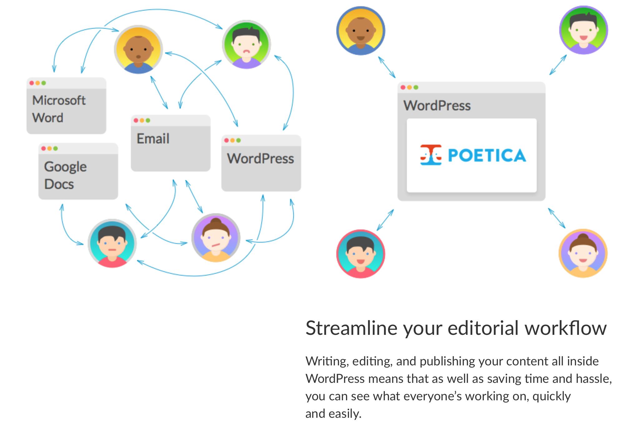 加快审稿和推送速度,康泰纳仕收购伦敦编辑技术公司 Poetica