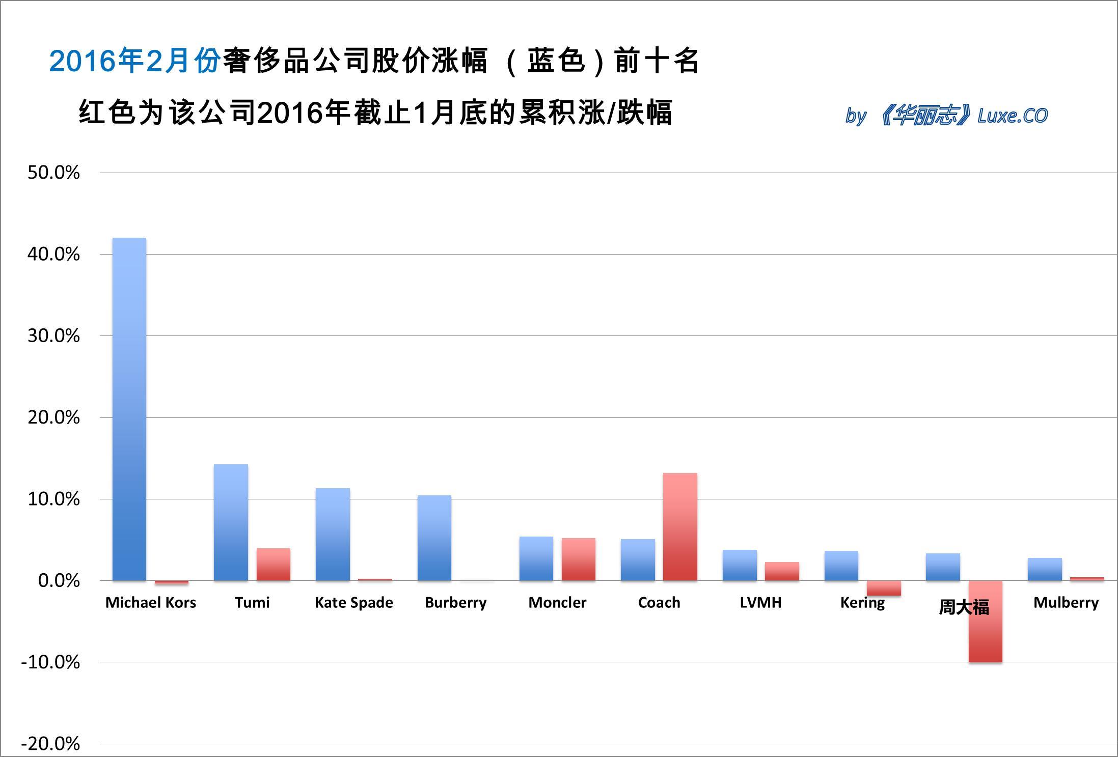 《华丽志》奢侈品股票月度排行榜(2016年2月)