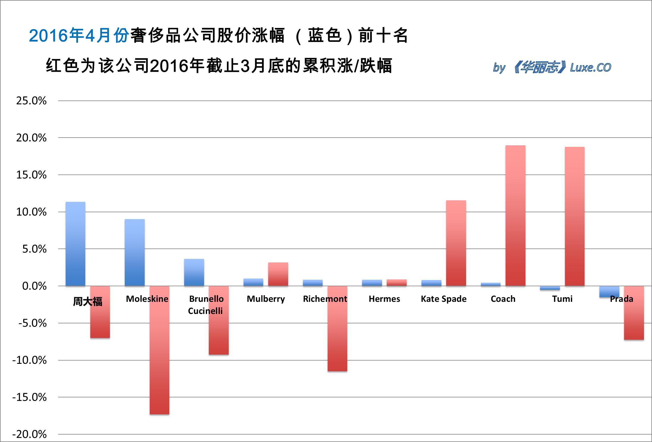《华丽志》奢侈品股票月度排行榜(2016年4月)