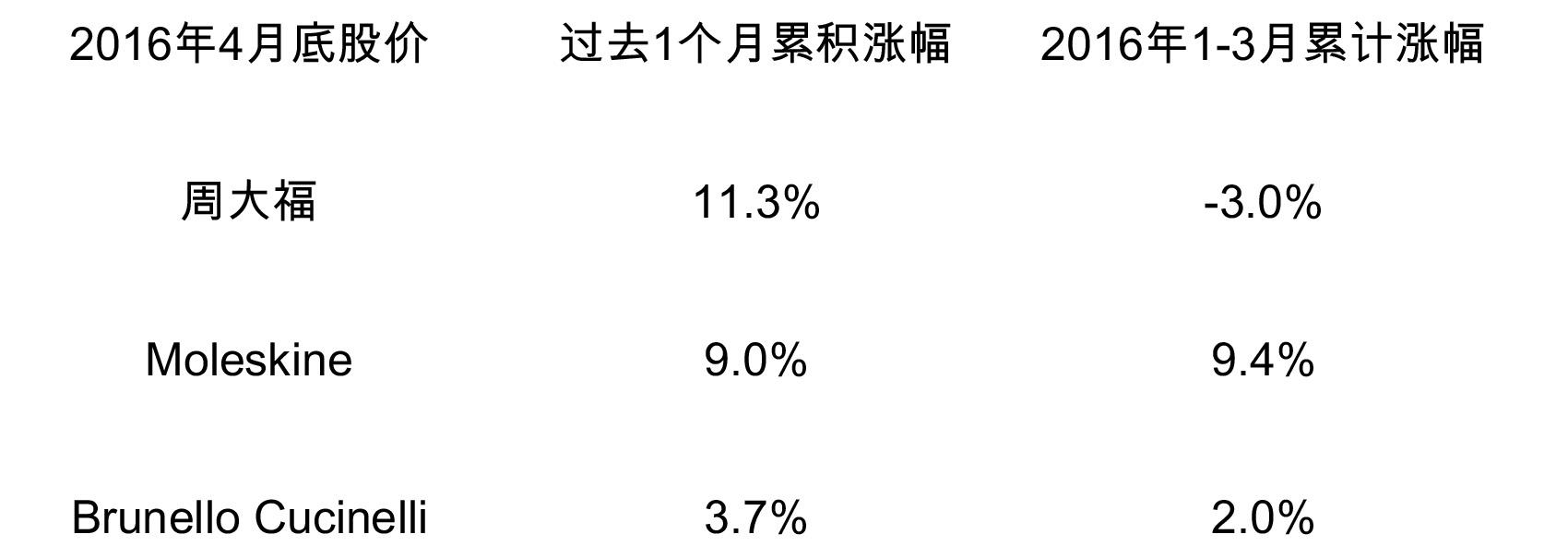 stock Price 2016 (自动保存的)