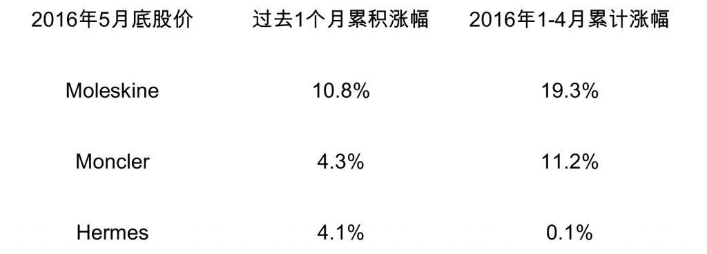 2016年5月股价涨幅前三