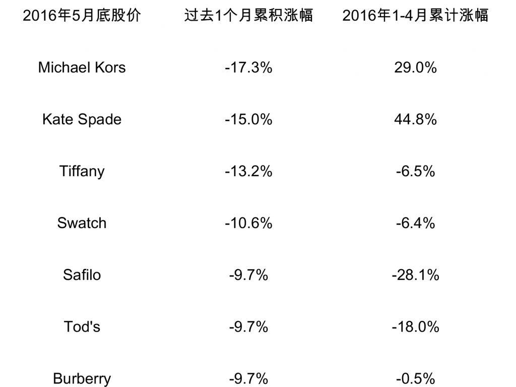 2016年5月股价跌幅前七