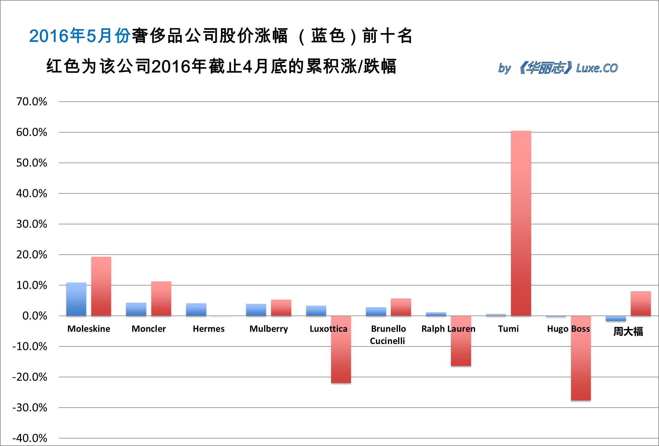 《华丽志》奢侈品股票月度排行榜(2016年5月)