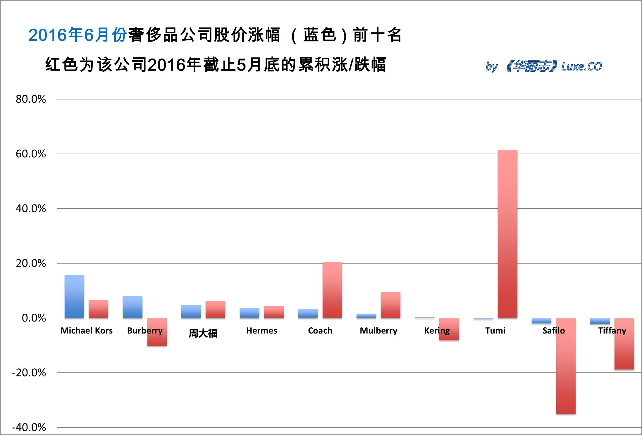 《华丽志》奢侈品股票月度排行榜(2016年6月)