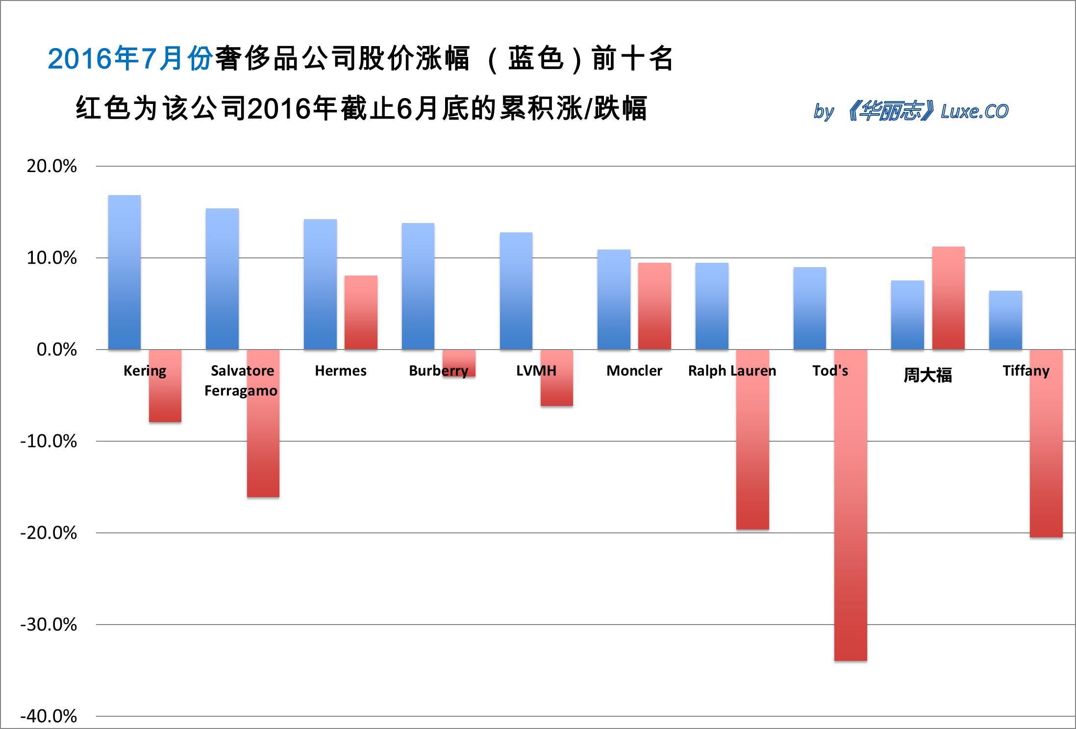 《华丽志》奢侈品股票月度排行榜(2016年7月)