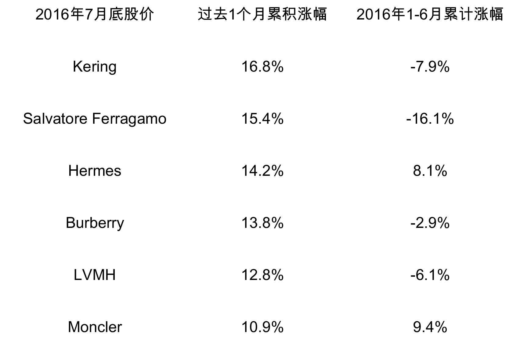 stock Price 2016 7月1.1
