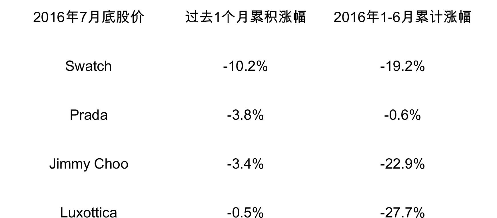 stock Price 2016 7月1.2