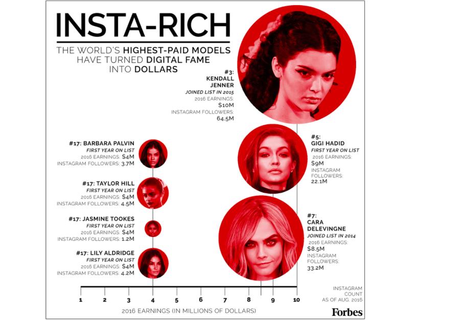 福布斯 2016年全球模特年收入排行榜: Gisele 蝉联榜首,新秀 Kendall 闯入三甲