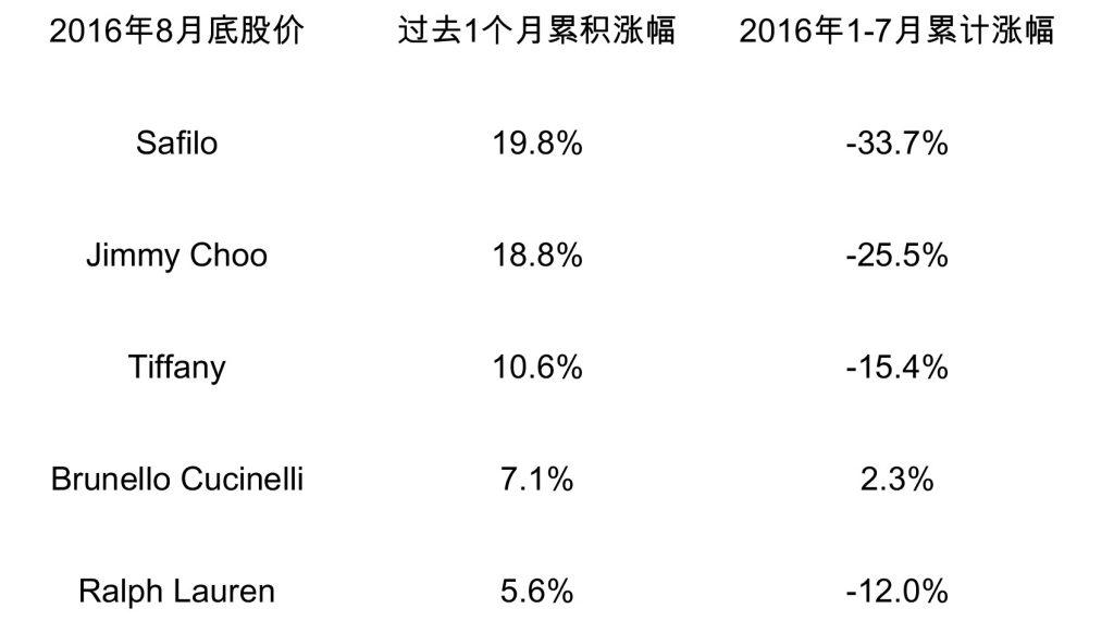 2016年8月股价1.1