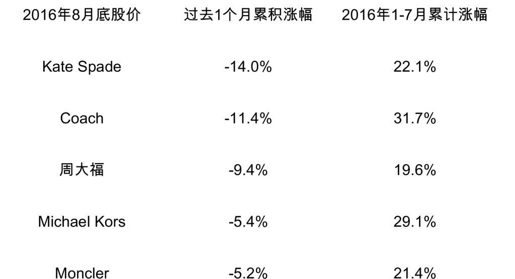 2016年8月股价1.2