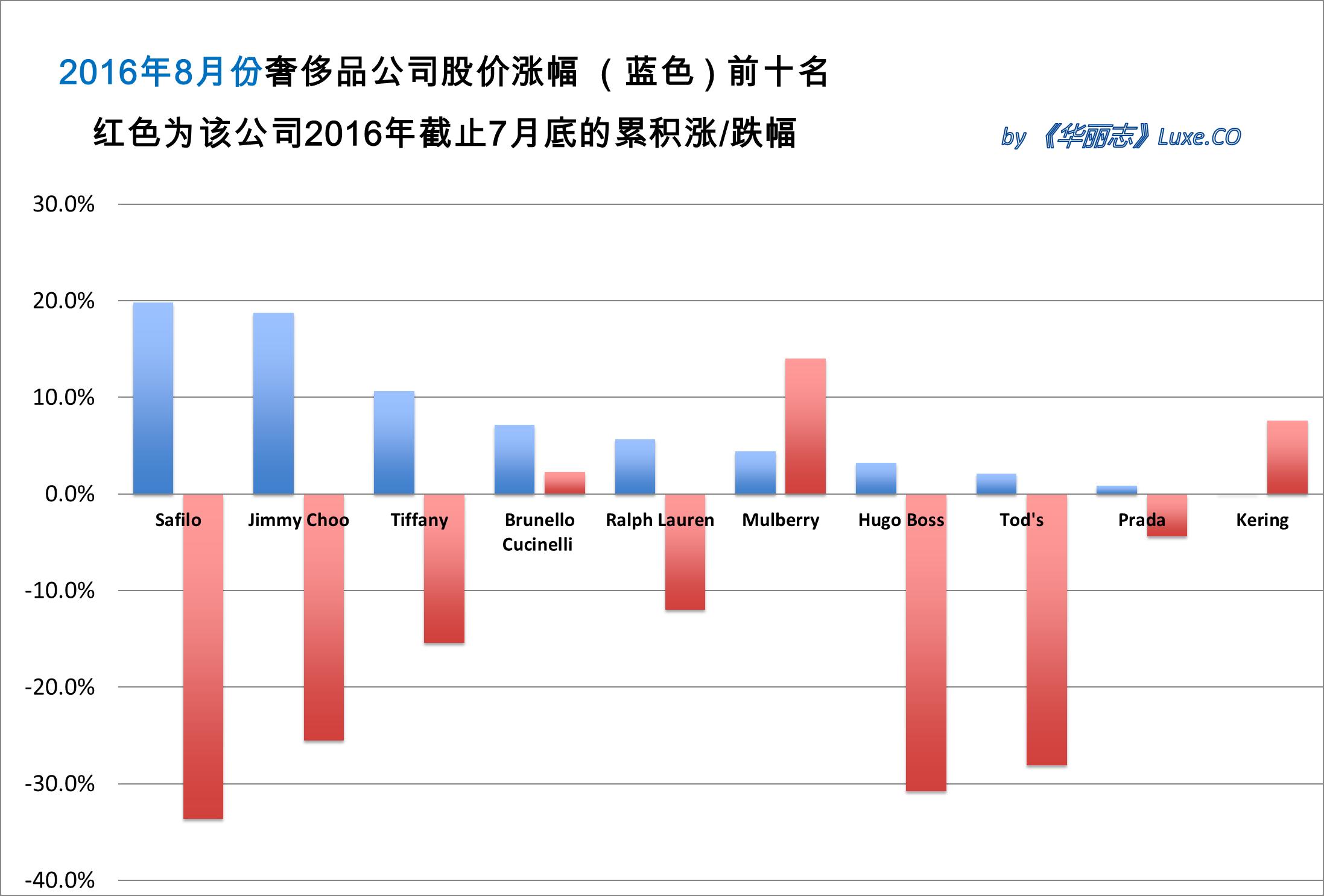 《华丽志》奢侈品股票月度排行榜(2016年8月)