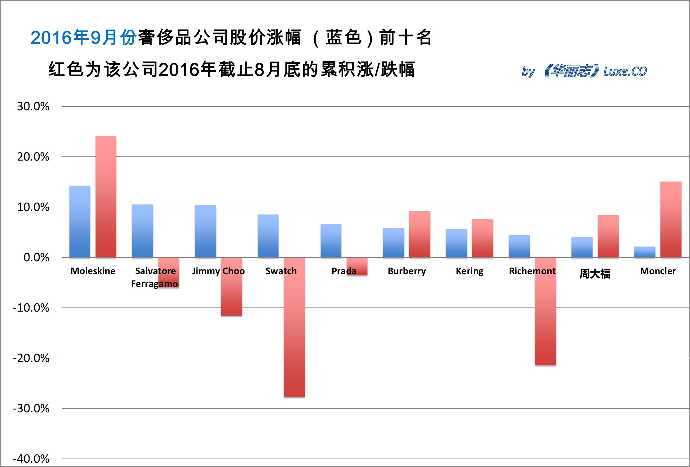 《华丽志》奢侈品股票月度排行榜(2016年9月)