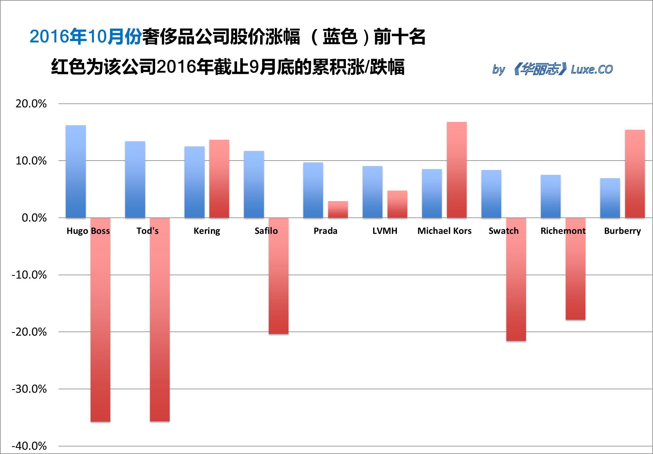 《华丽志》奢侈品股票月度排行榜(2016年10月)