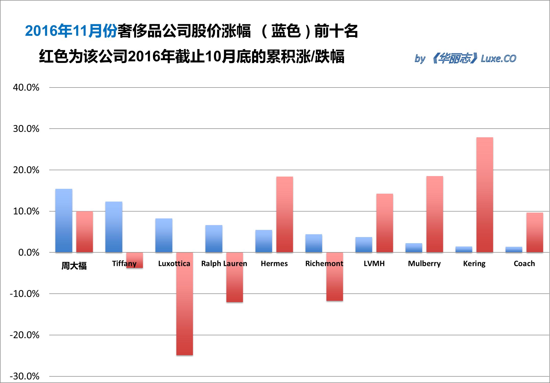 《华丽志》奢侈品股票月度排行榜(2016年11月)