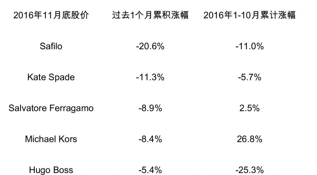 stock Price 2016 (è⁄ªå−¨ä¿šå�Ÿçı—).xlsx