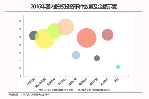 【华丽志独家研报】  2016年中国时尚和生活方式领域投资趋势报告