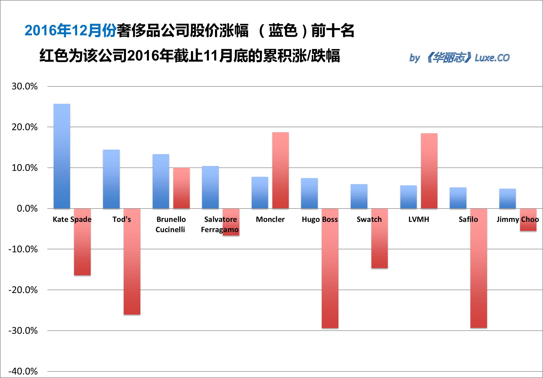 《华丽志》奢侈品股票月度排行榜(2016年12月)