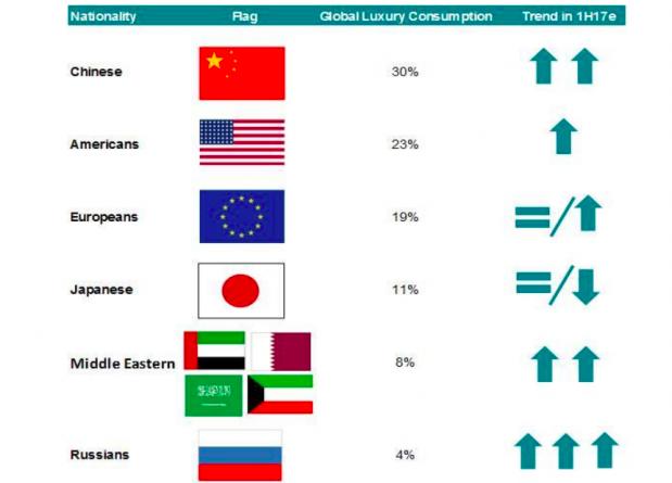 BCG联合意大利奢侈品行业协会发布报告:展望全球奢侈品消费最新趋势
