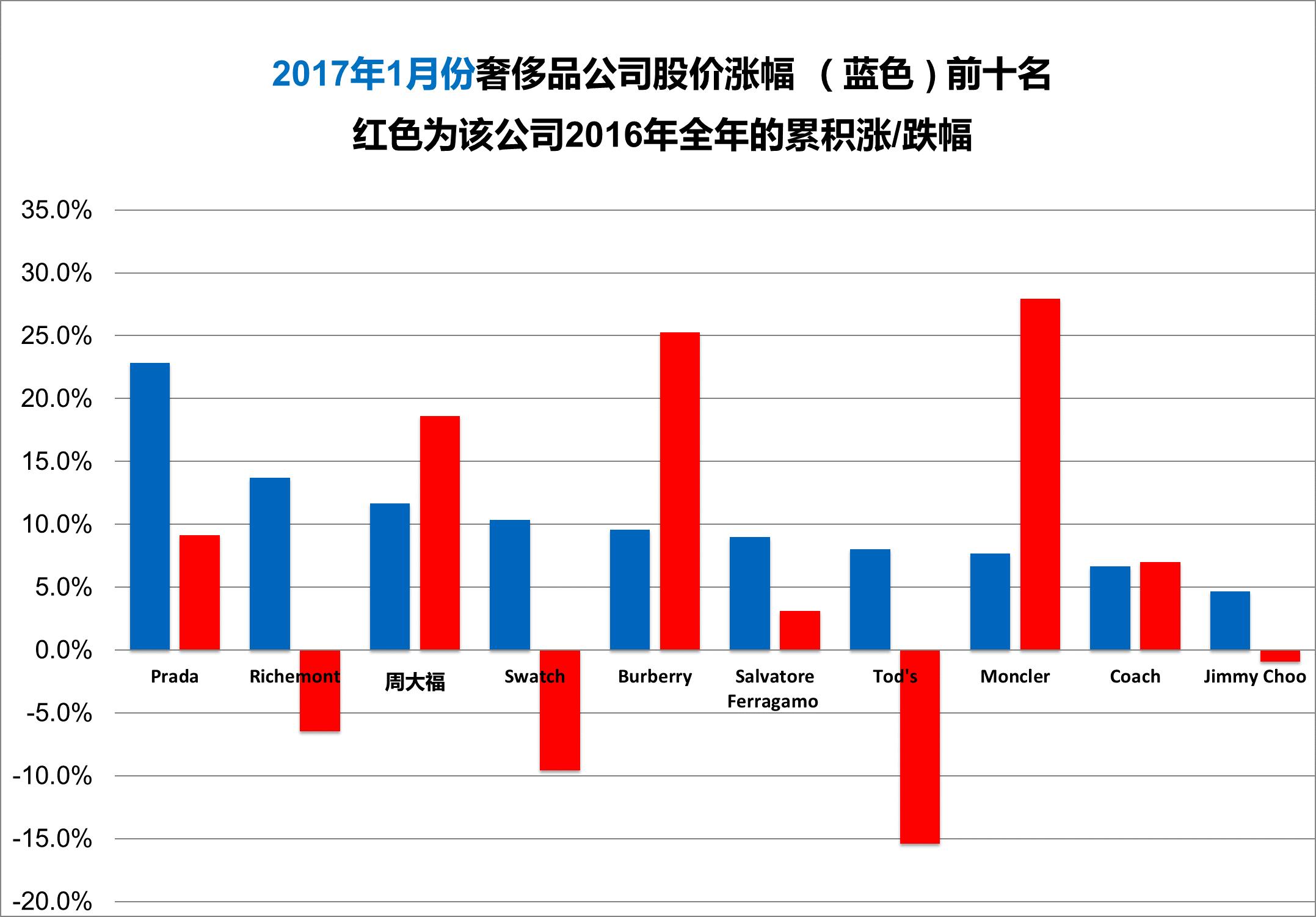 《华丽志》奢侈品股票月度排行榜(2017年1月)