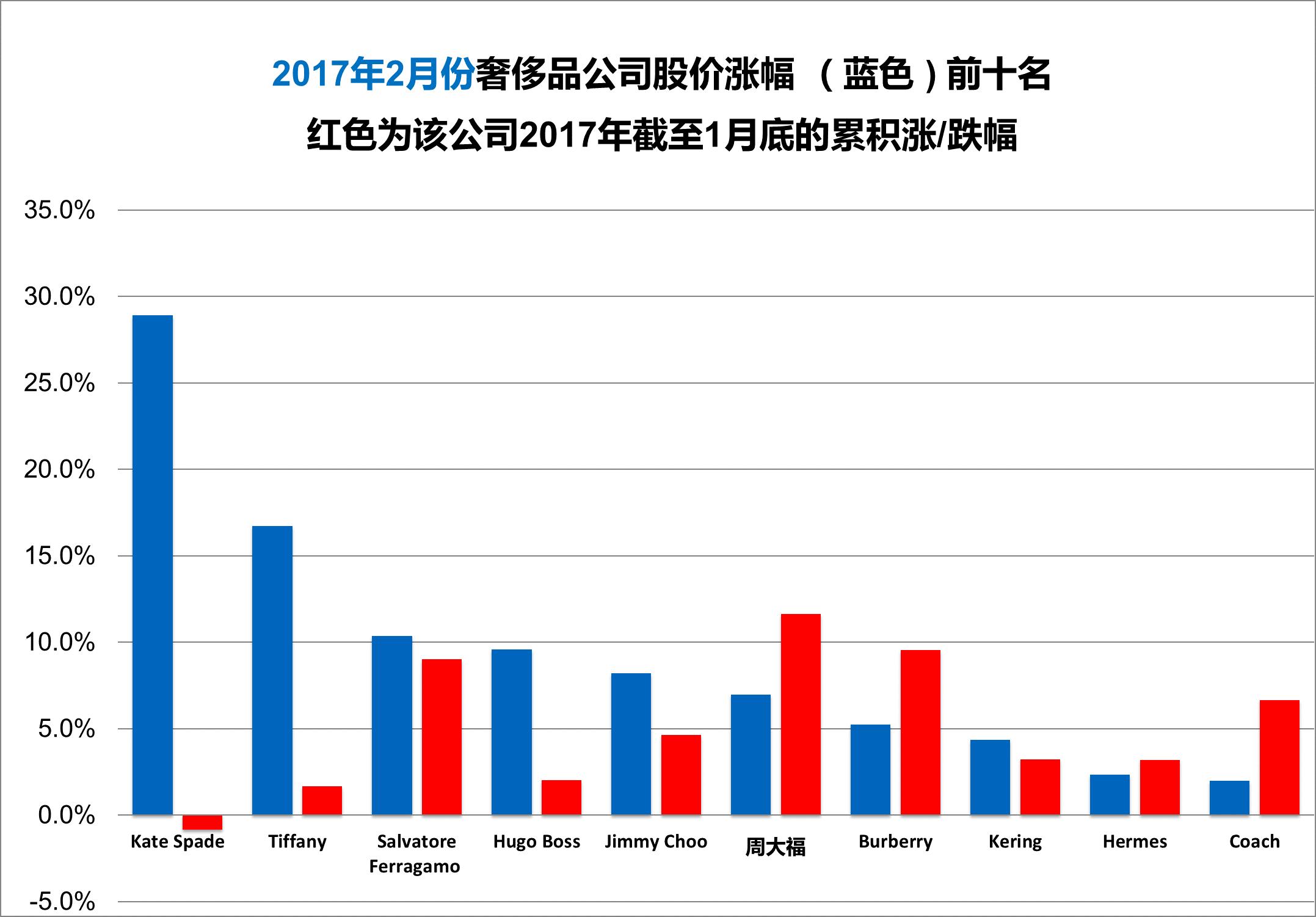 《华丽志》奢侈品股票月度排行榜(2017年2月)