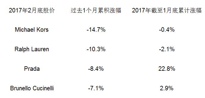 2017年2月股价4