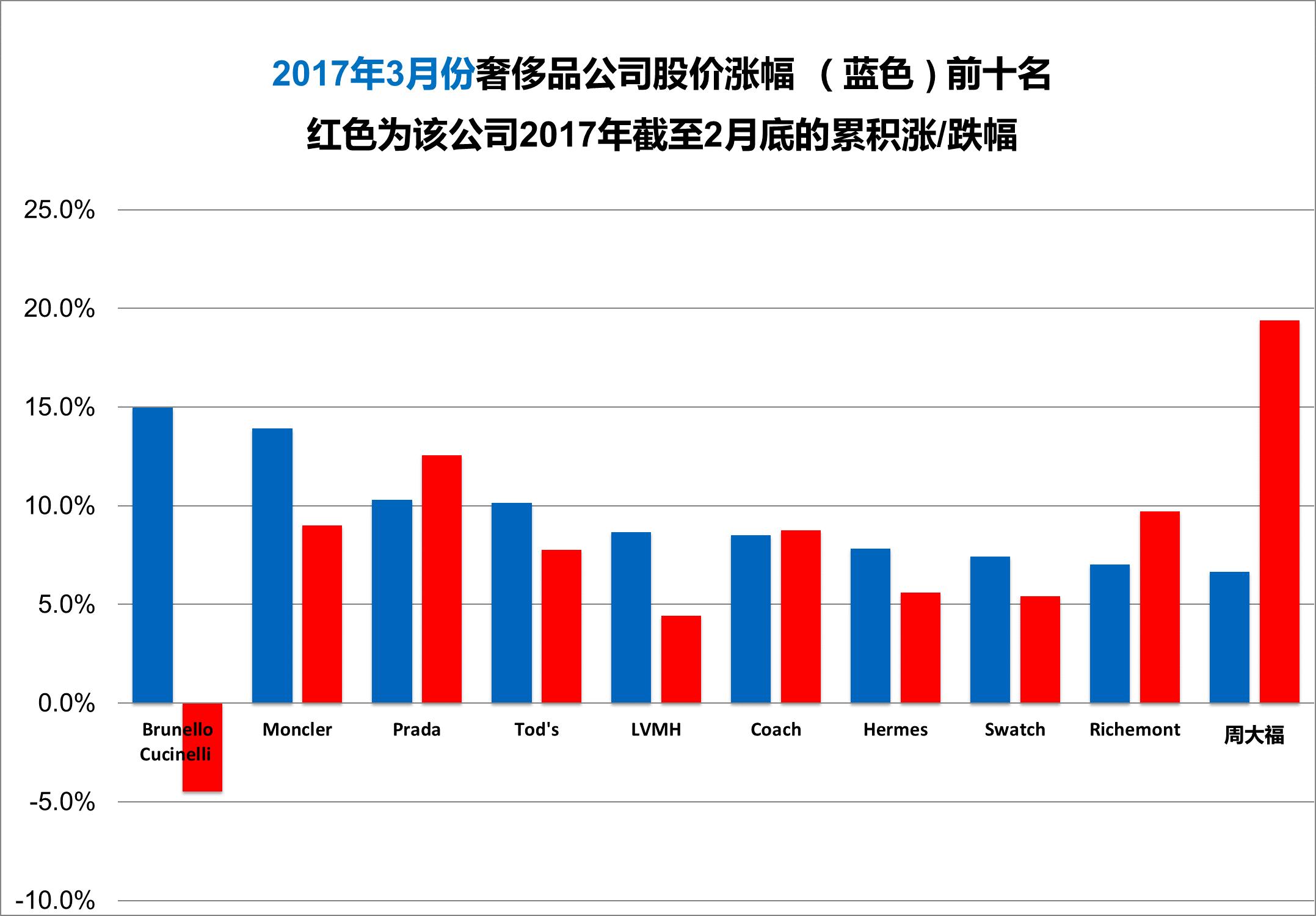 《华丽志》奢侈品股票月度排行榜(2017年3月)