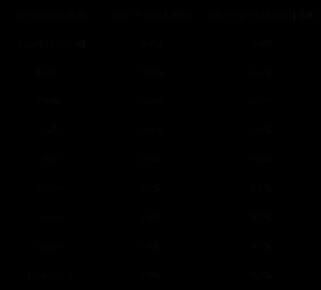 2017年3月股价1