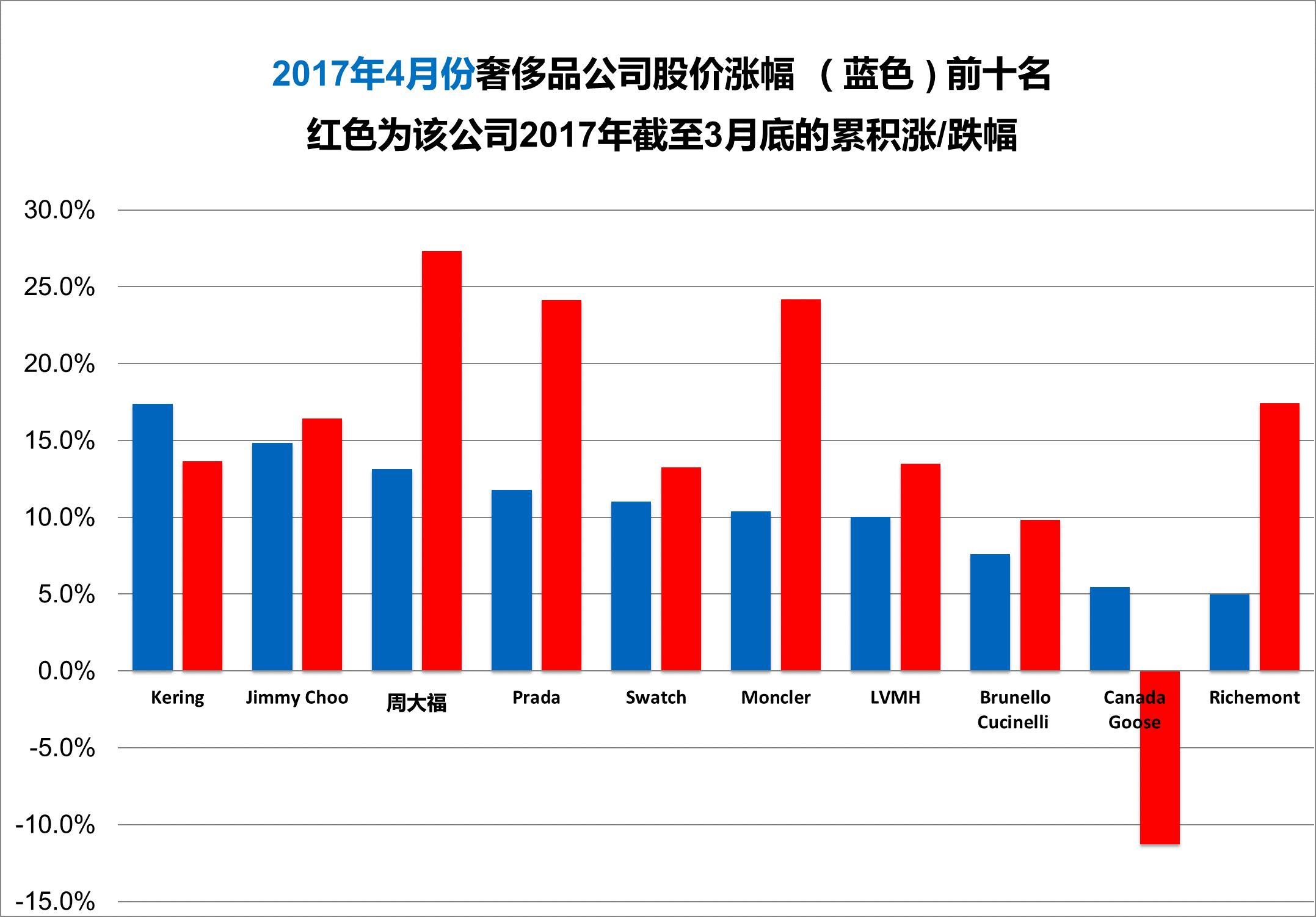《华丽志》奢侈品股票月度排行榜(2017年4月)