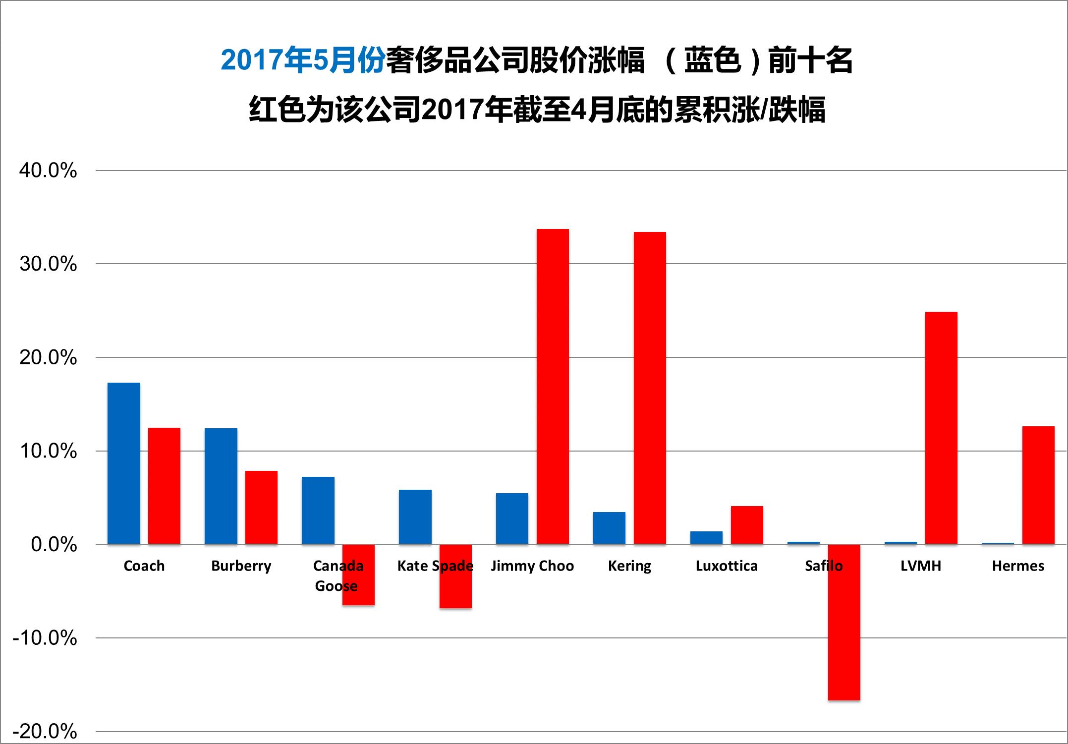 《华丽志》奢侈品股票月度排行榜(2017年5月)