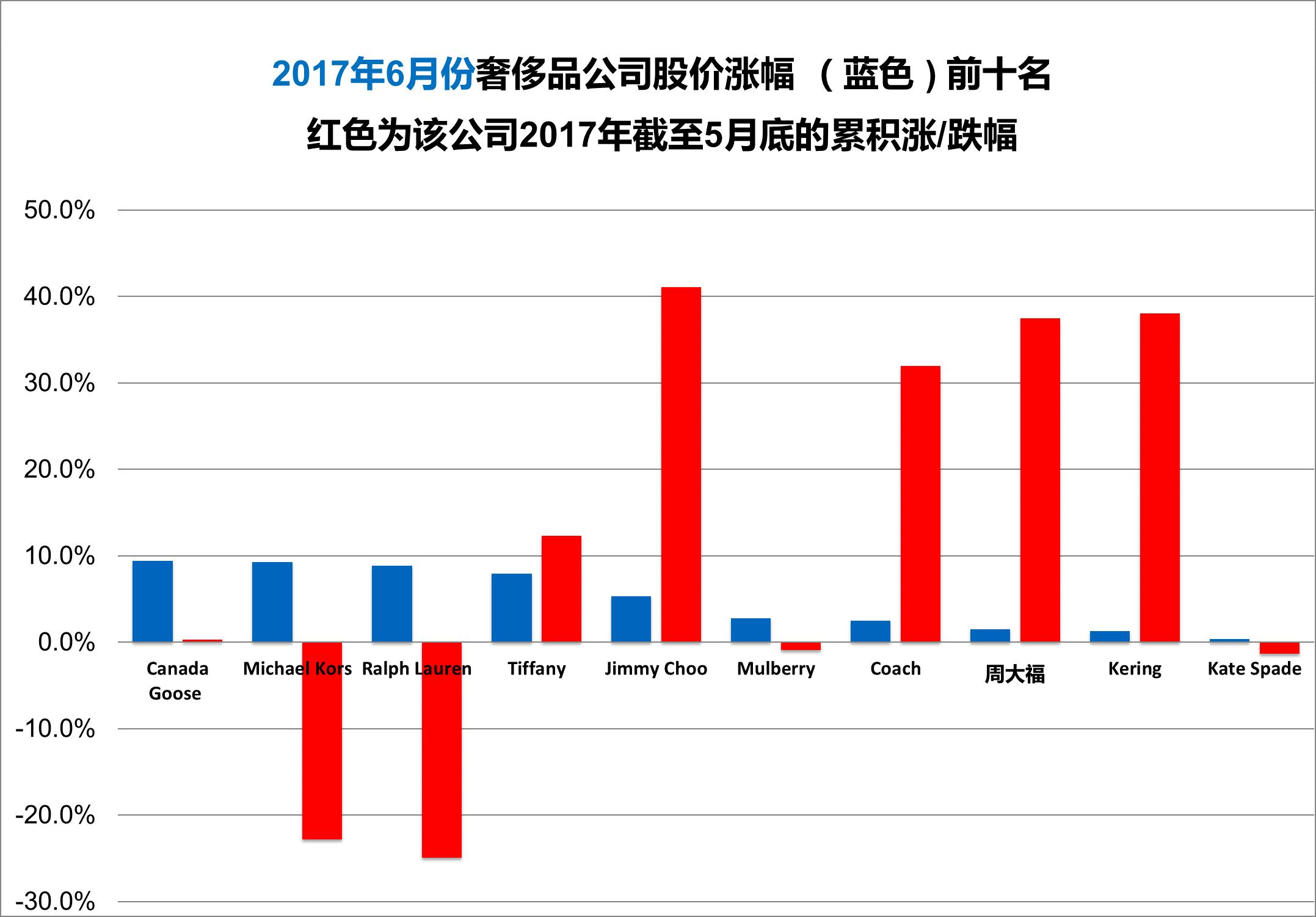 《华丽志》奢侈品股票月度排行榜(2017年6月)