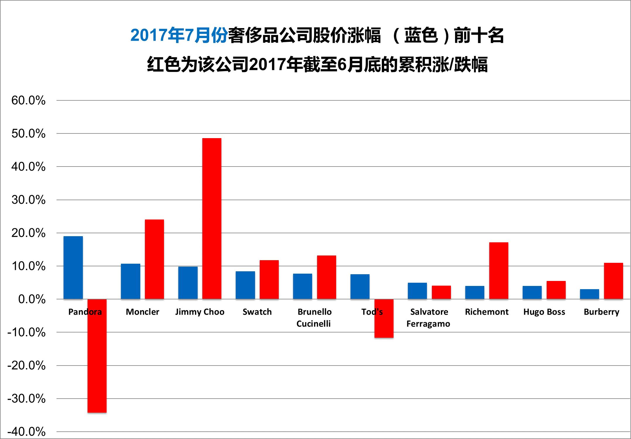 《华丽志》奢侈品股票月度排行榜(2017年7月)