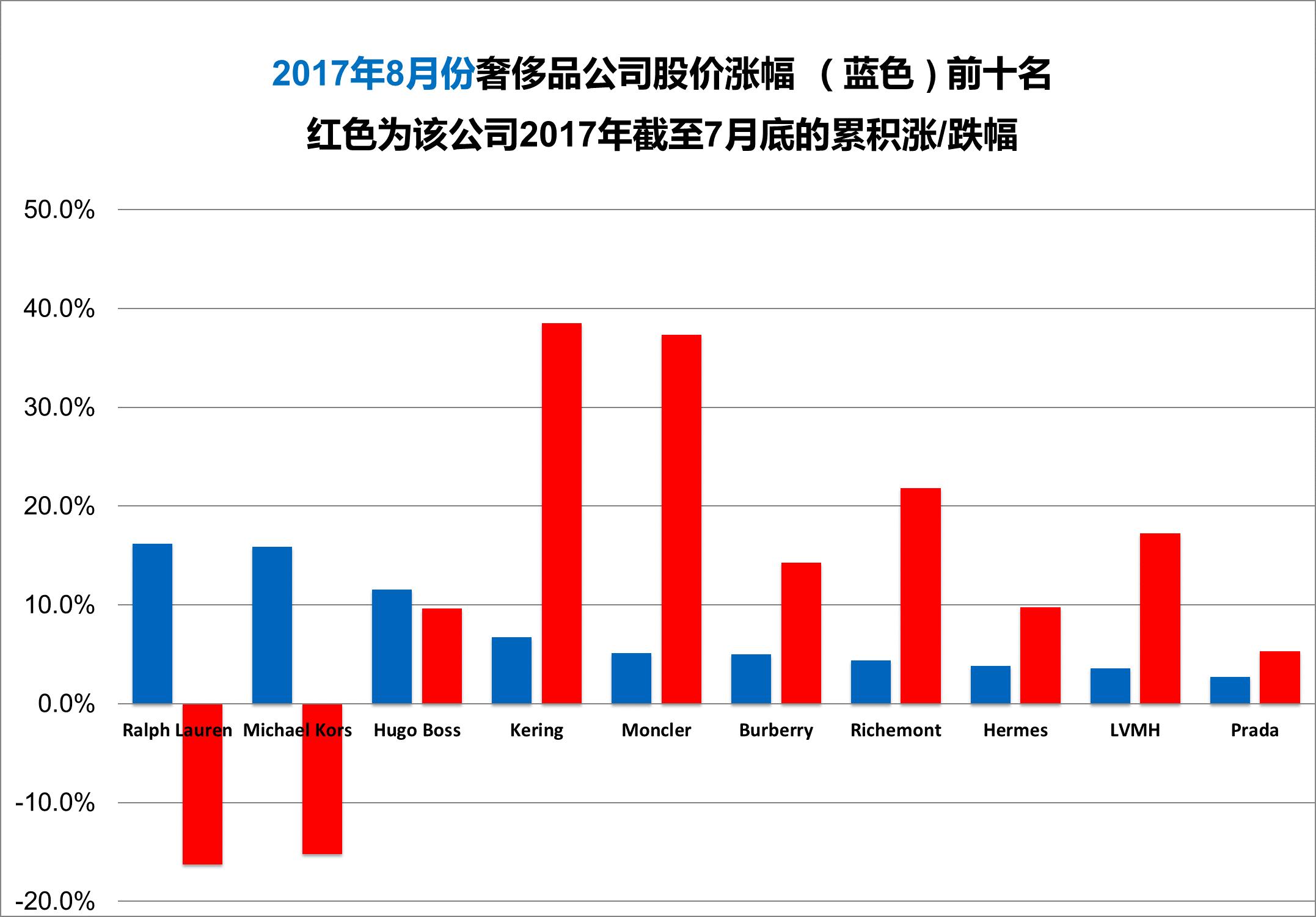 《华丽志》奢侈品股票月度排行榜(2017年8月)