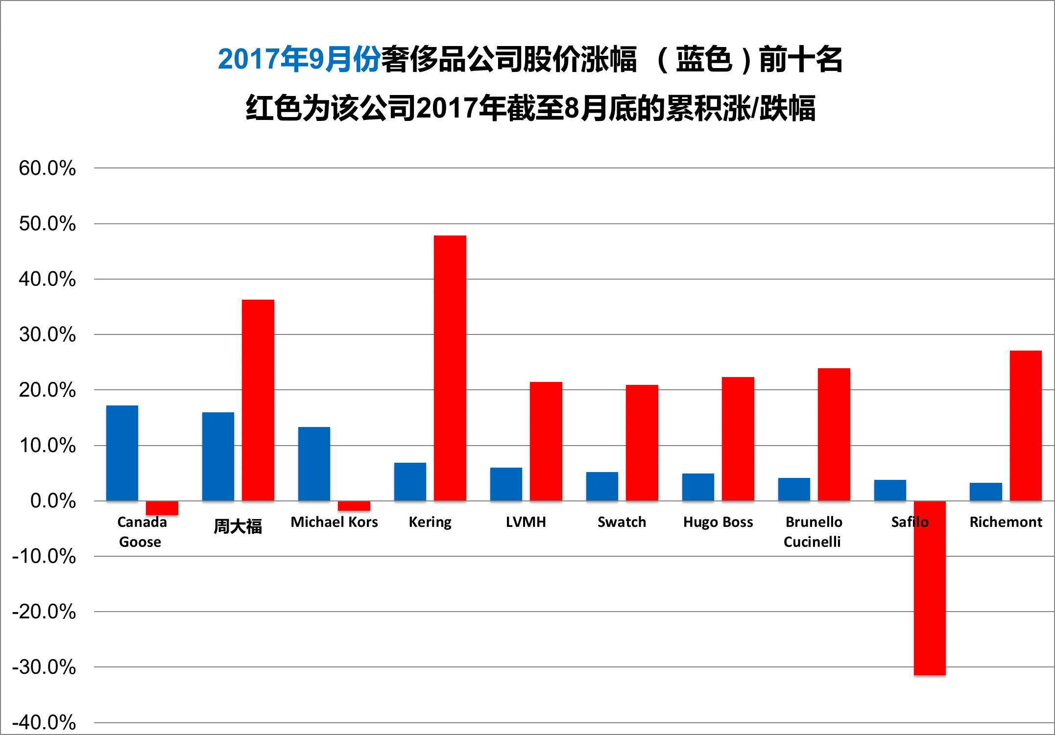 《华丽志》奢侈品股票月度排行榜(2017年9月)