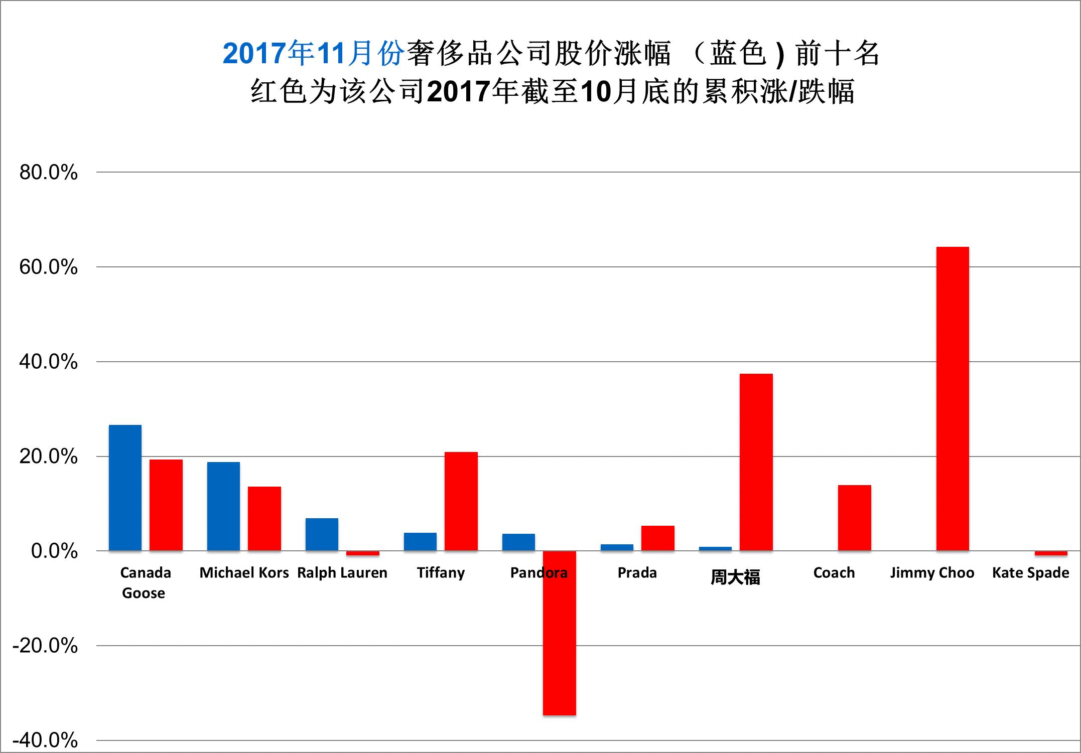 《华丽志》奢侈品股票月度排行榜(2017年11月)