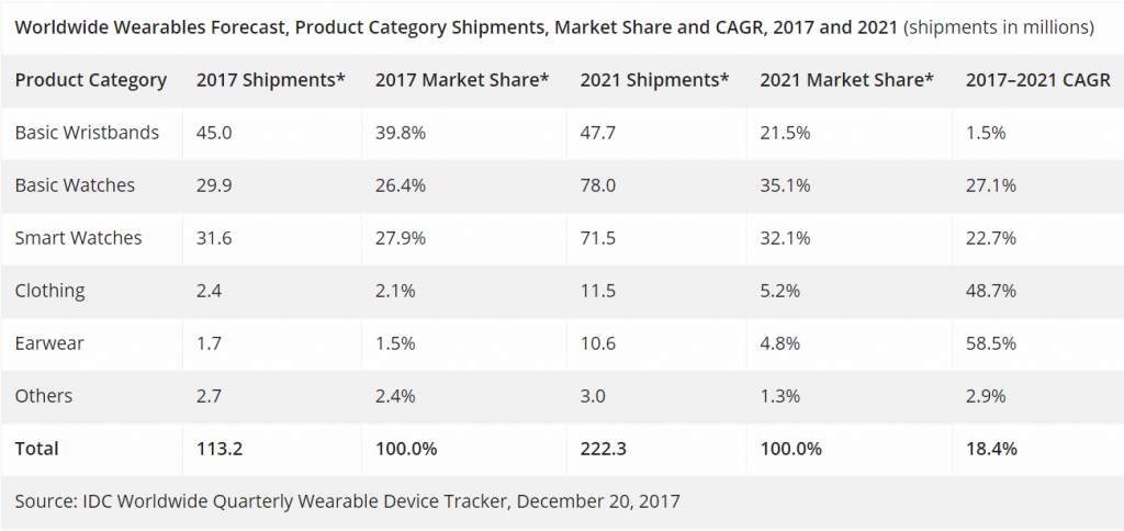 IDC最新可穿戴设备报告:手表类产品将成为增长最大动力;时尚驱动的公司更具优势