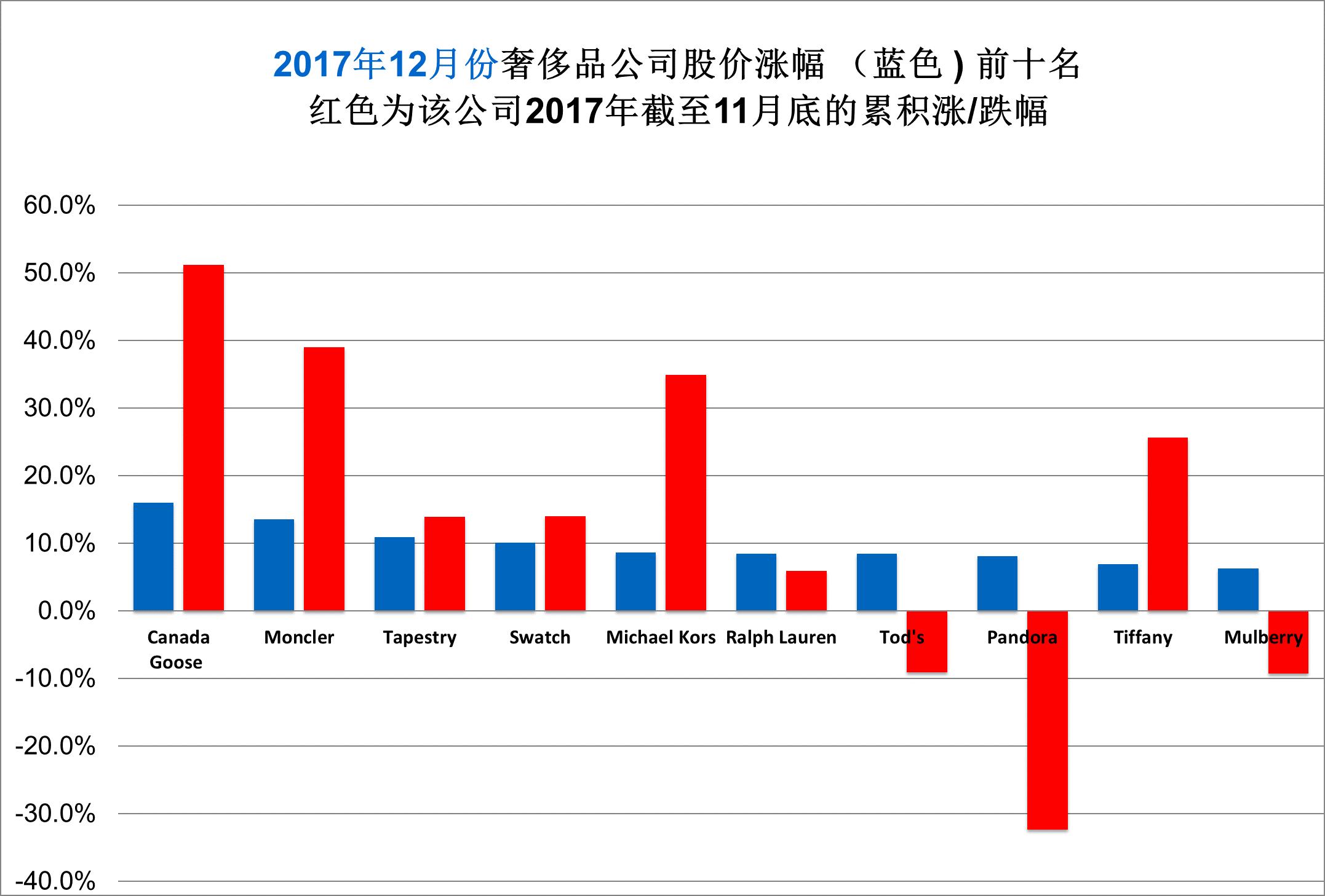 《华丽志》奢侈品股票月度排行榜(2017年12月)