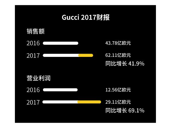 这32个动作让Gucci一年多赚144亿人民币!
