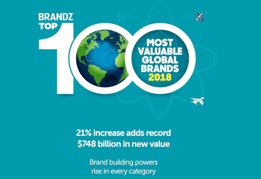 2018年 BrandZ 全球百大品牌榜:奢侈品牌 Gucci 品牌价值增幅最大,Chanel 跌幅最大