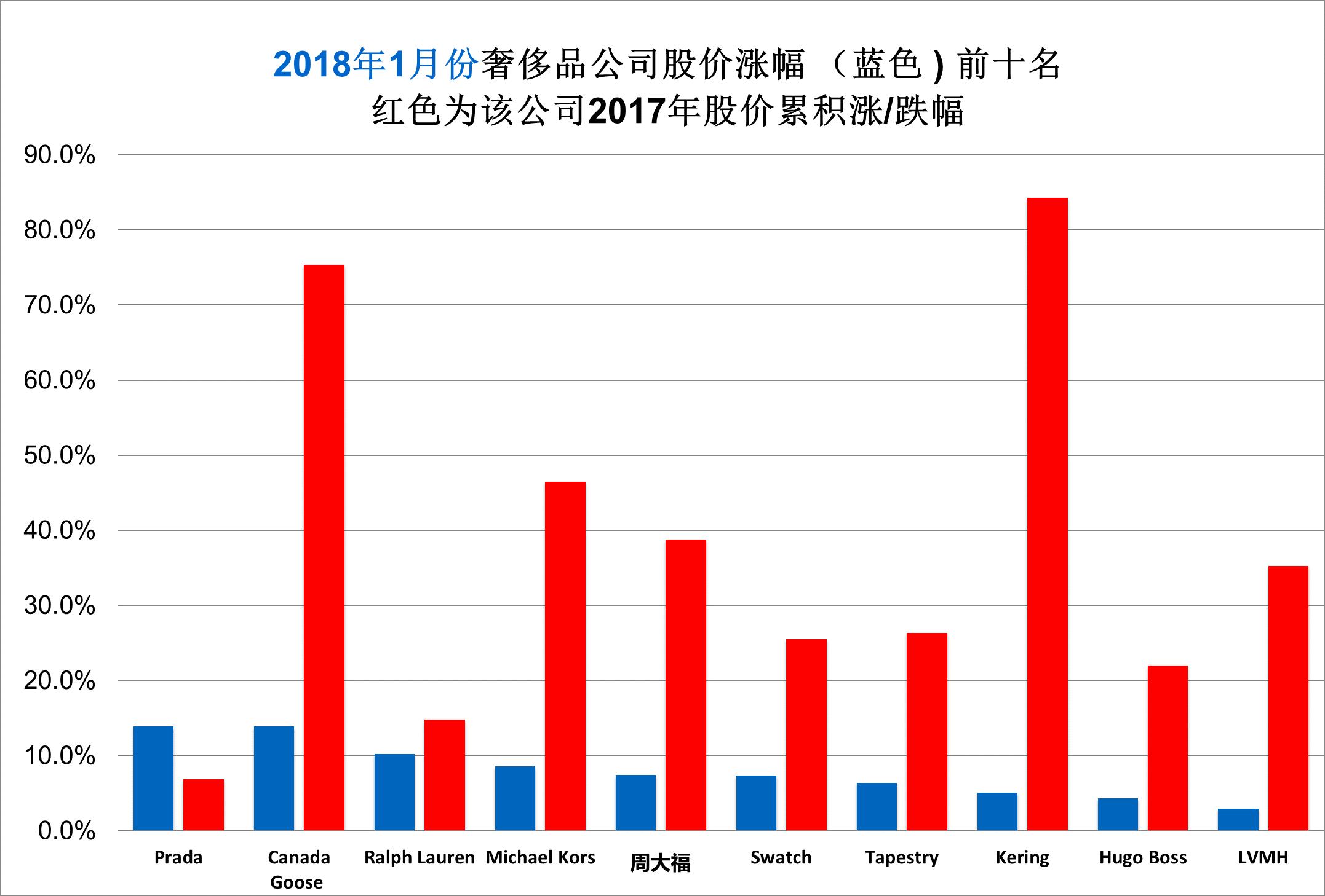 《华丽志》奢侈品股票月度排行榜(2018年1月)