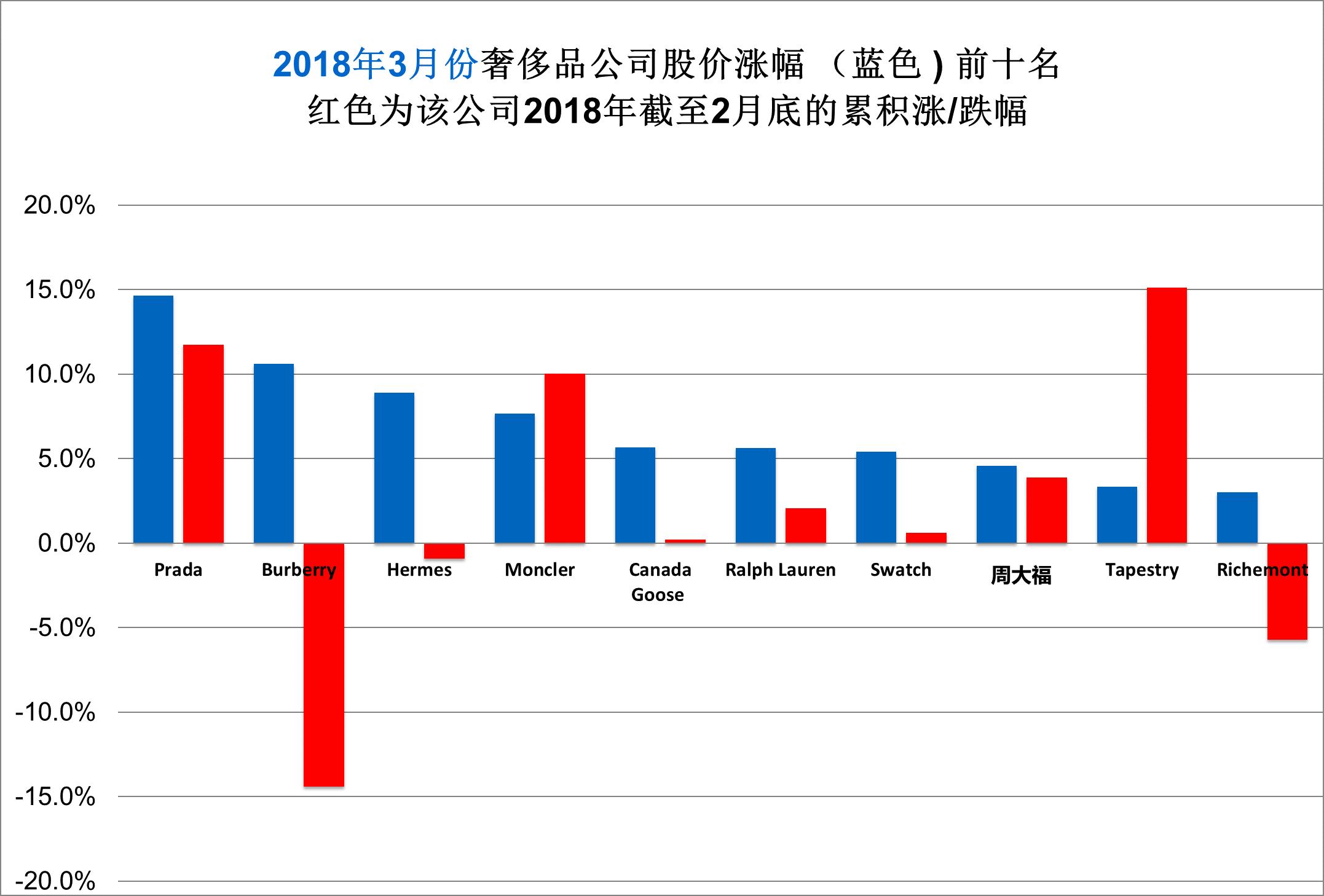 《华丽志》奢侈品股票月度排行榜(2018年3月)