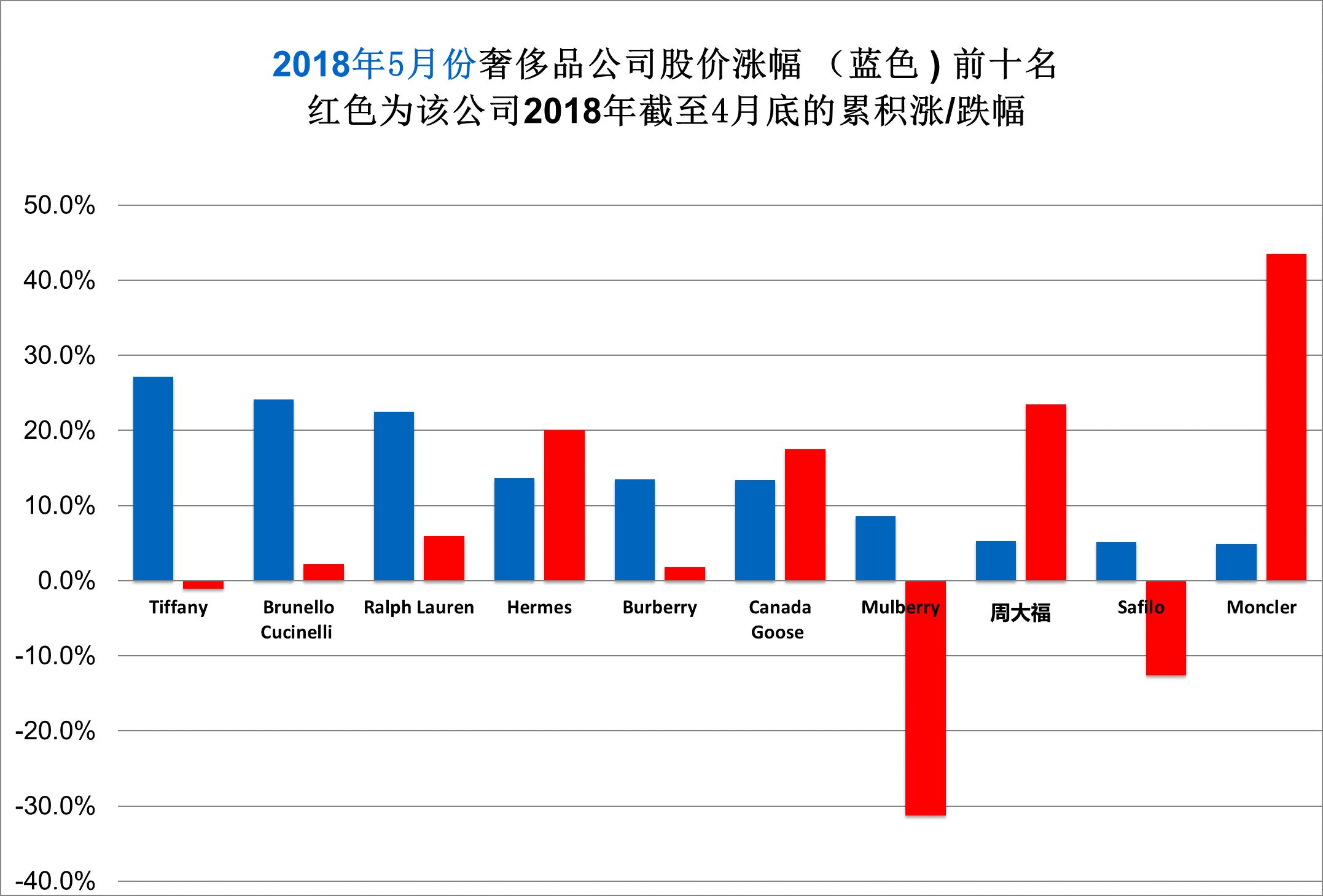 《华丽志》奢侈品股票月度排行榜(2018年5月)