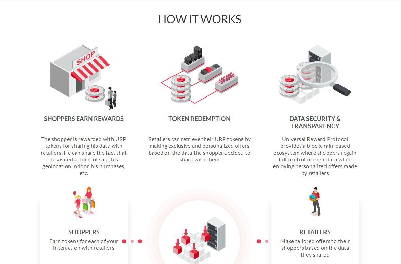 Universal Reward Protocol 推出基于区块链技术的市场营销平台:让消费者拿回对个人信息的控制权