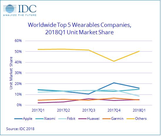 IDC最新全球可穿戴设备报告