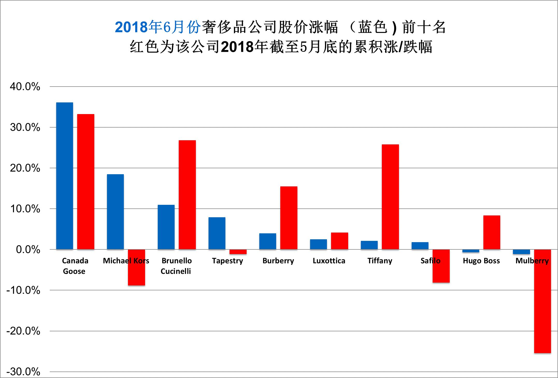 华丽志奢侈品股票月度排行榜(2018年6月)