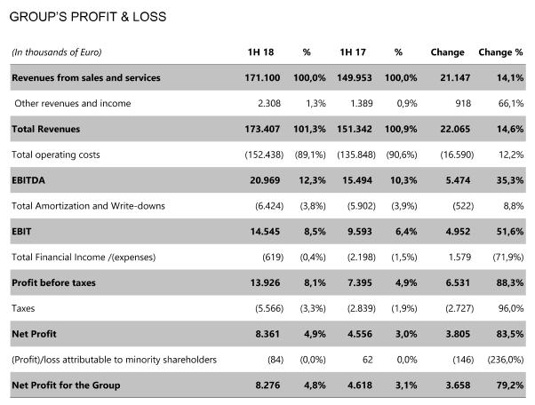 Moschino母公司 Aeffe 2018上半年销售额同比增长15%(图)