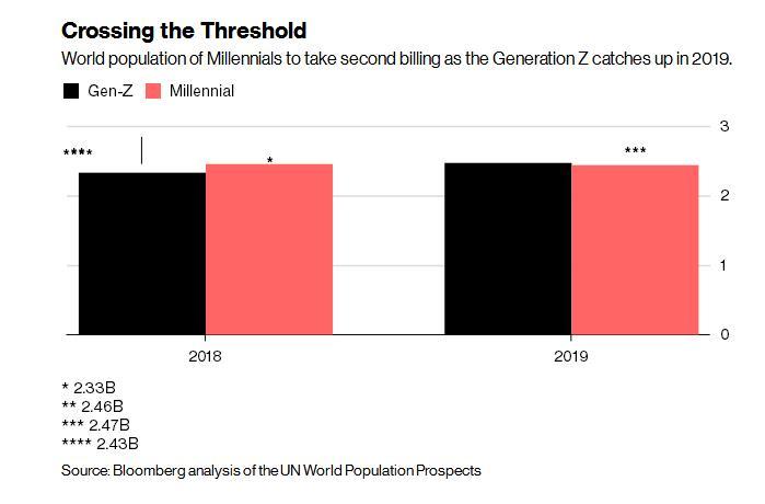 """明年全球""""Z世代""""人数将超过""""千禧代"""",最新研究称:他们会更理性,更有责任心,更难被忽悠!"""