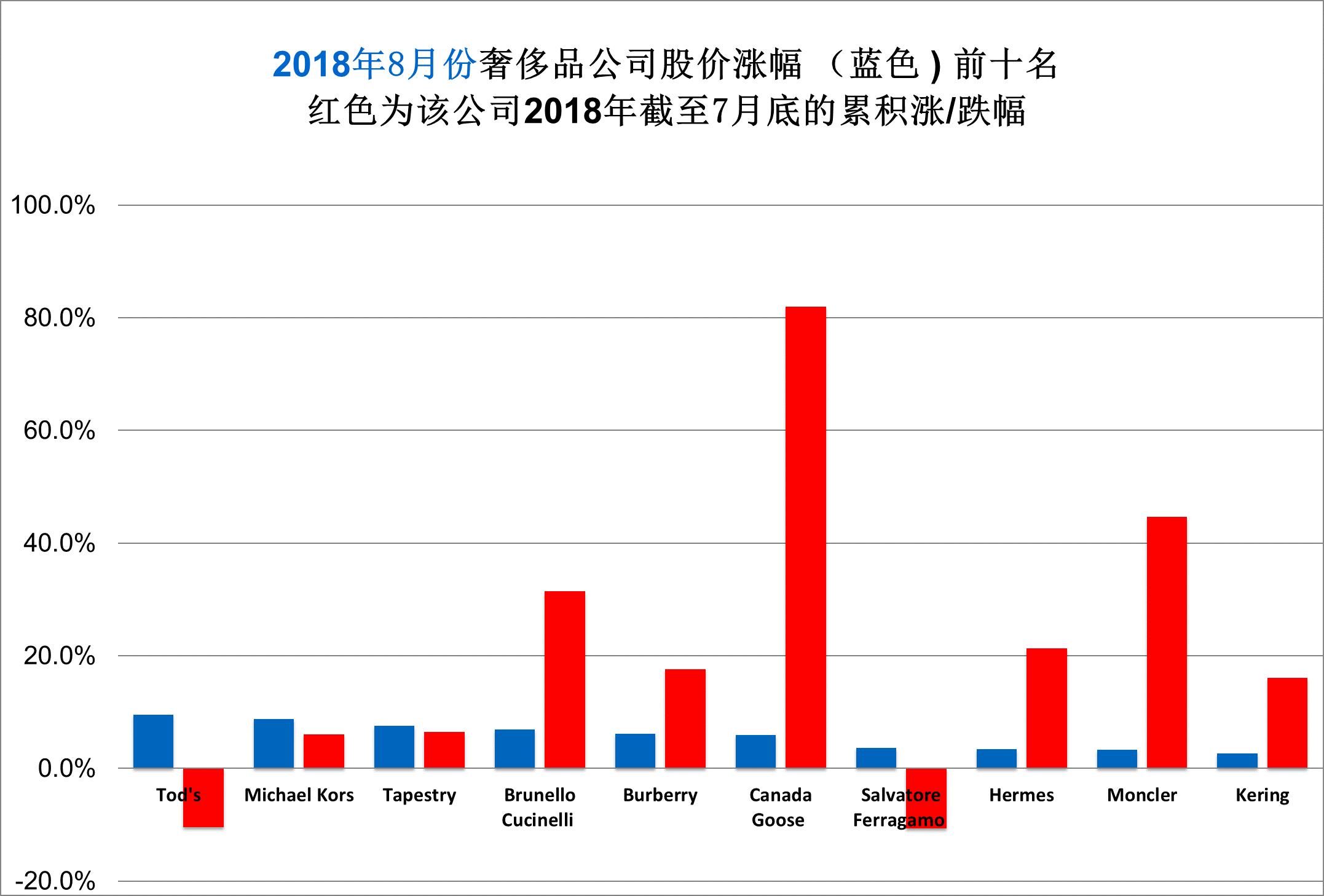 华丽志奢侈品股票月度排行榜(2018年8月)